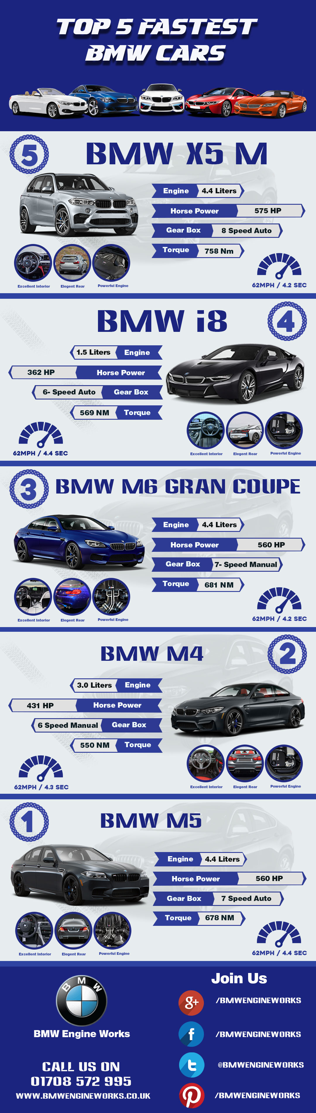 The Quickest 5 BMW Cars Of 2017